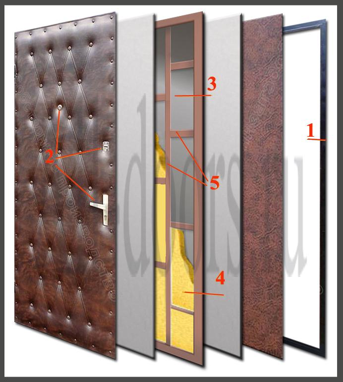 посоветуйте стальную дверь с шумоизоляцией